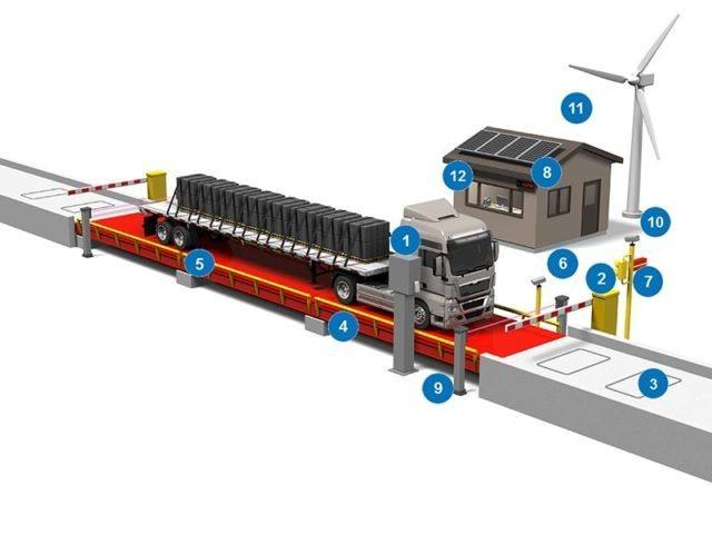 Автоматизация весового контроля